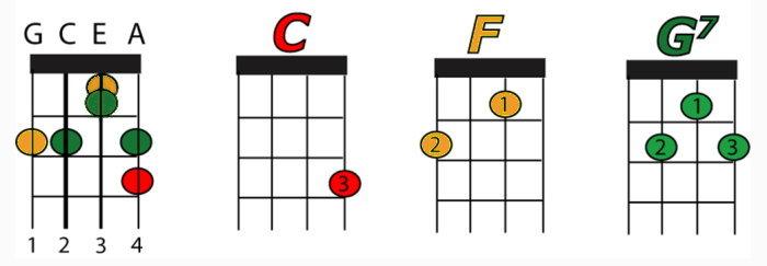 colors ukulele chords